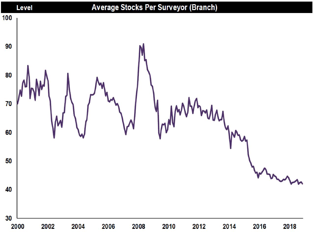 residential market survey nov 2018-average stocks graph.PNG