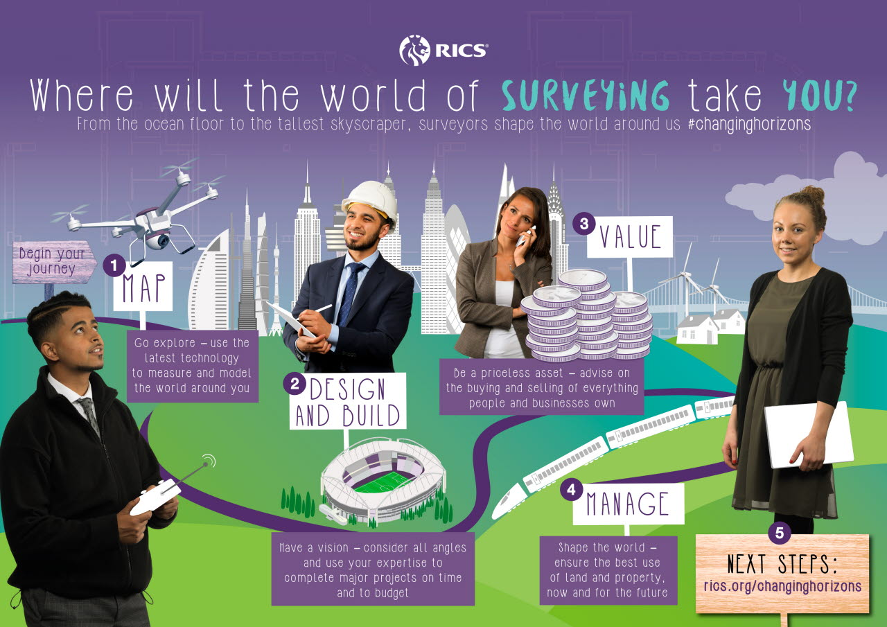 Where will the world of surveying take you-RICS