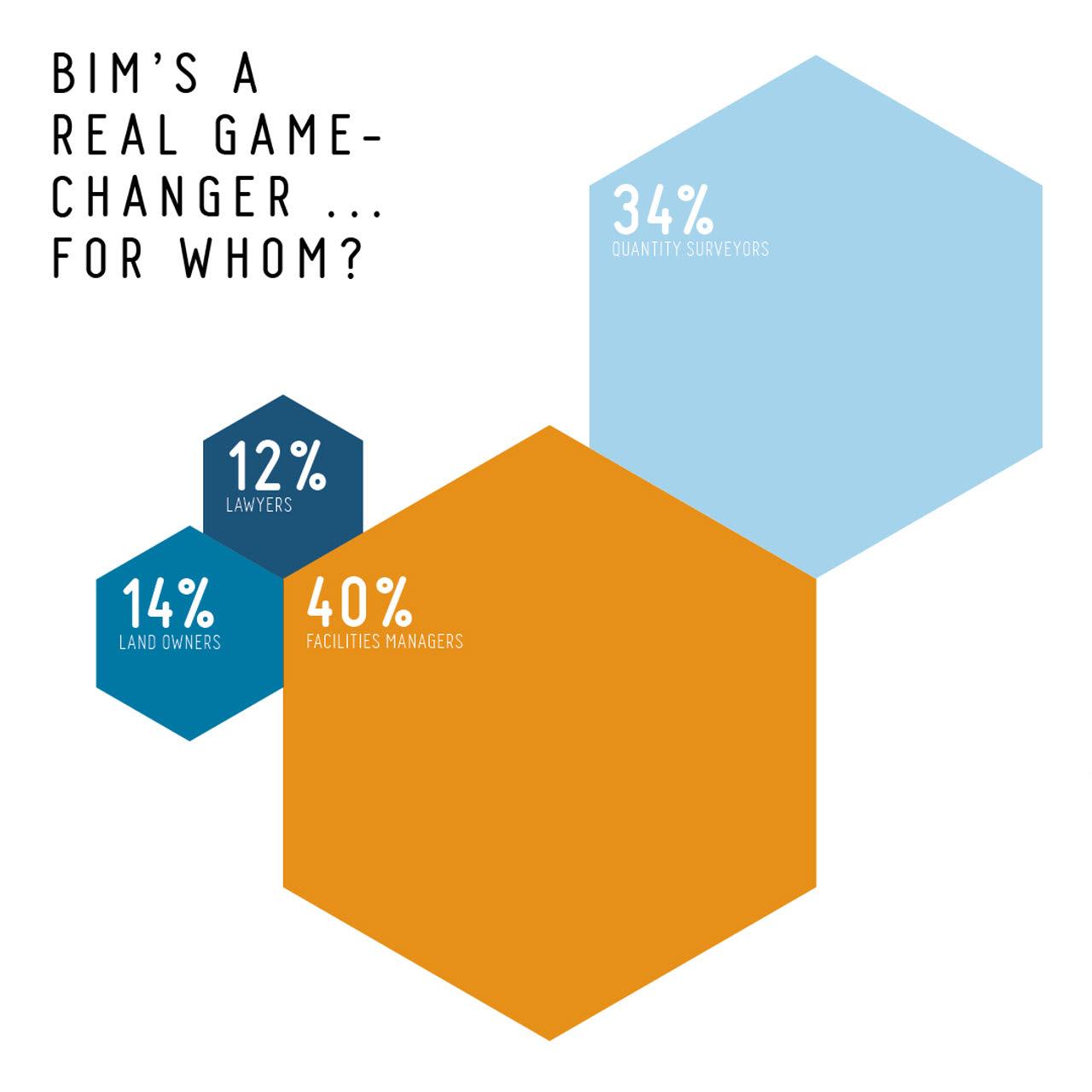 Building Information Modelling BIM