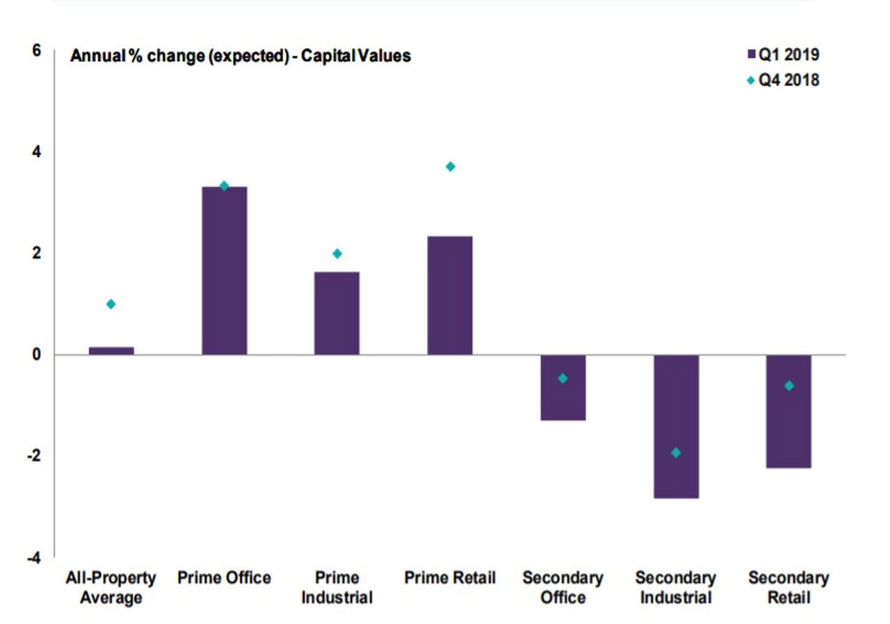Capital-values-Italy-Q1-2019
