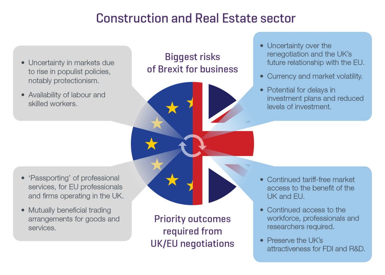 Brexit Construction sector graphic