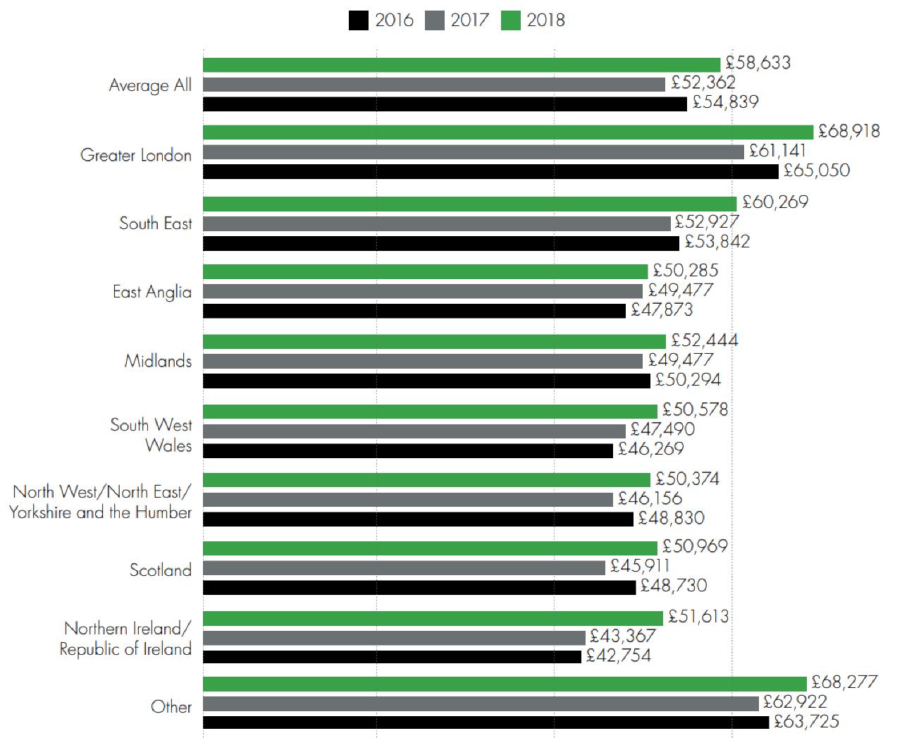 Salary survey-Base salary by region