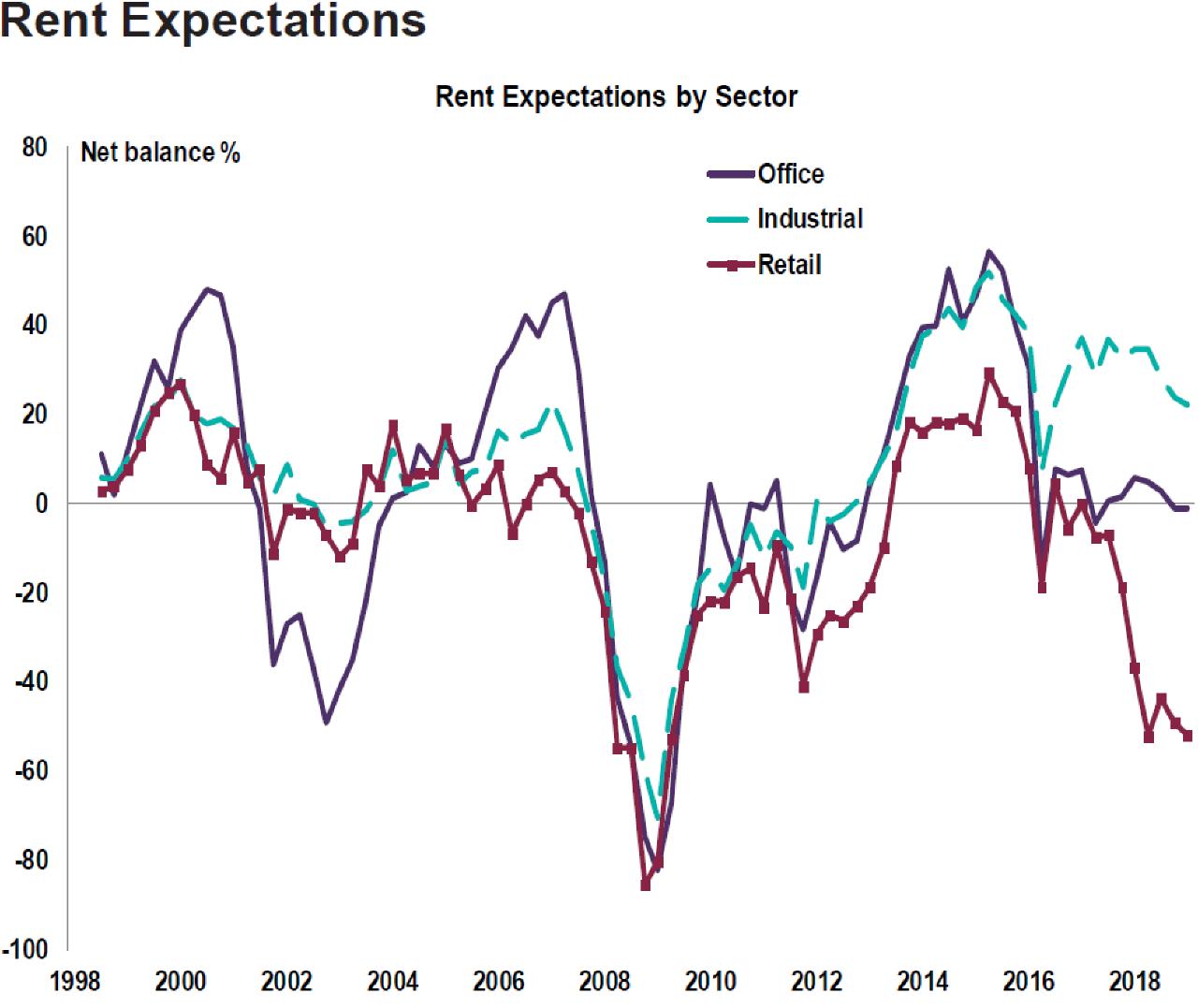 Commercial Market Survey-Rent expectations