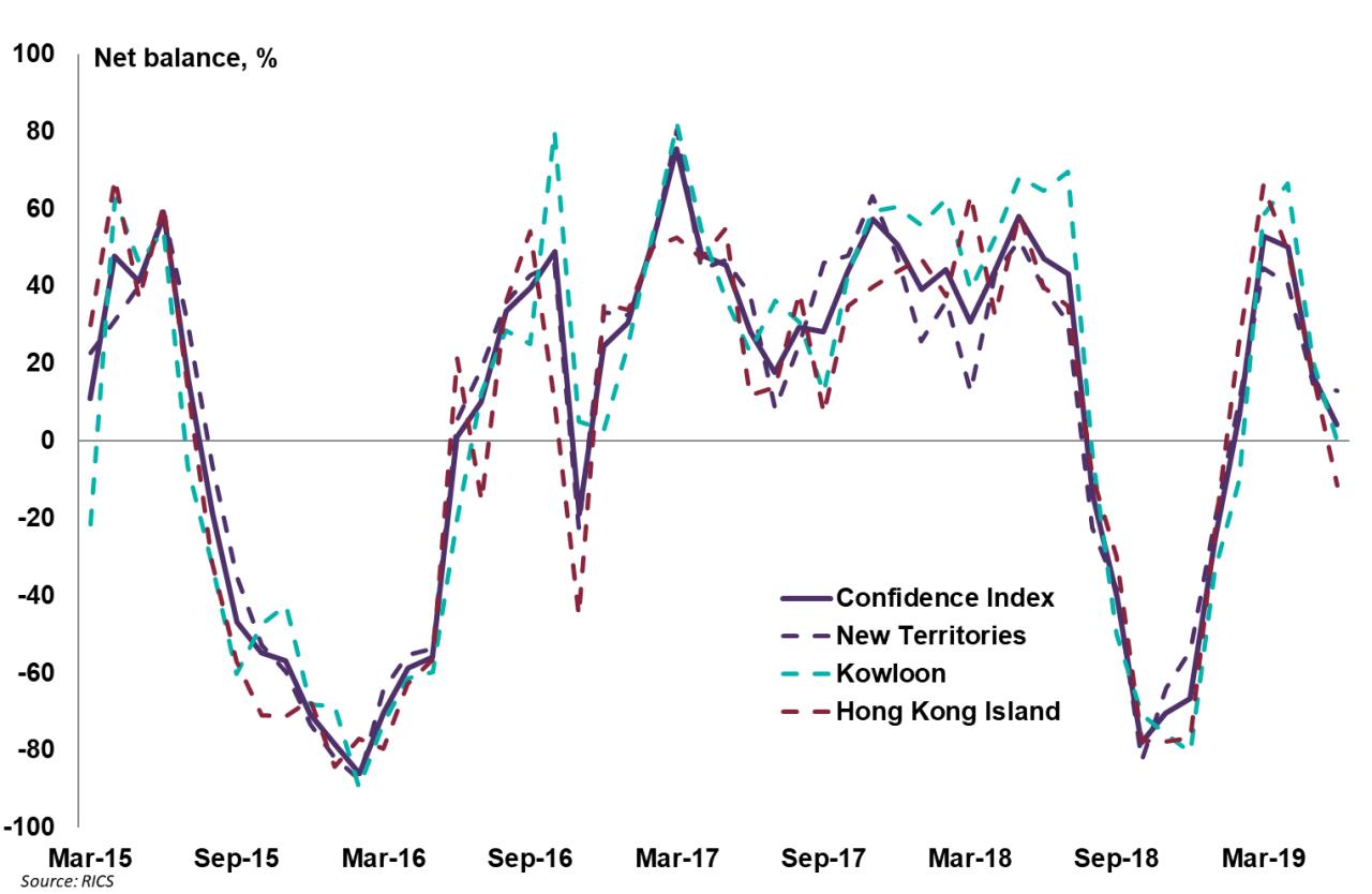 Confidence Index, Hong Kong, June 2019