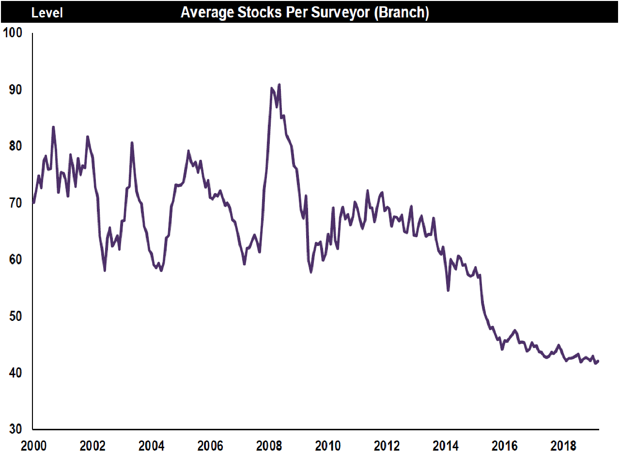 Average stocks per surveyor-March UK Resi Market Survey-RICS