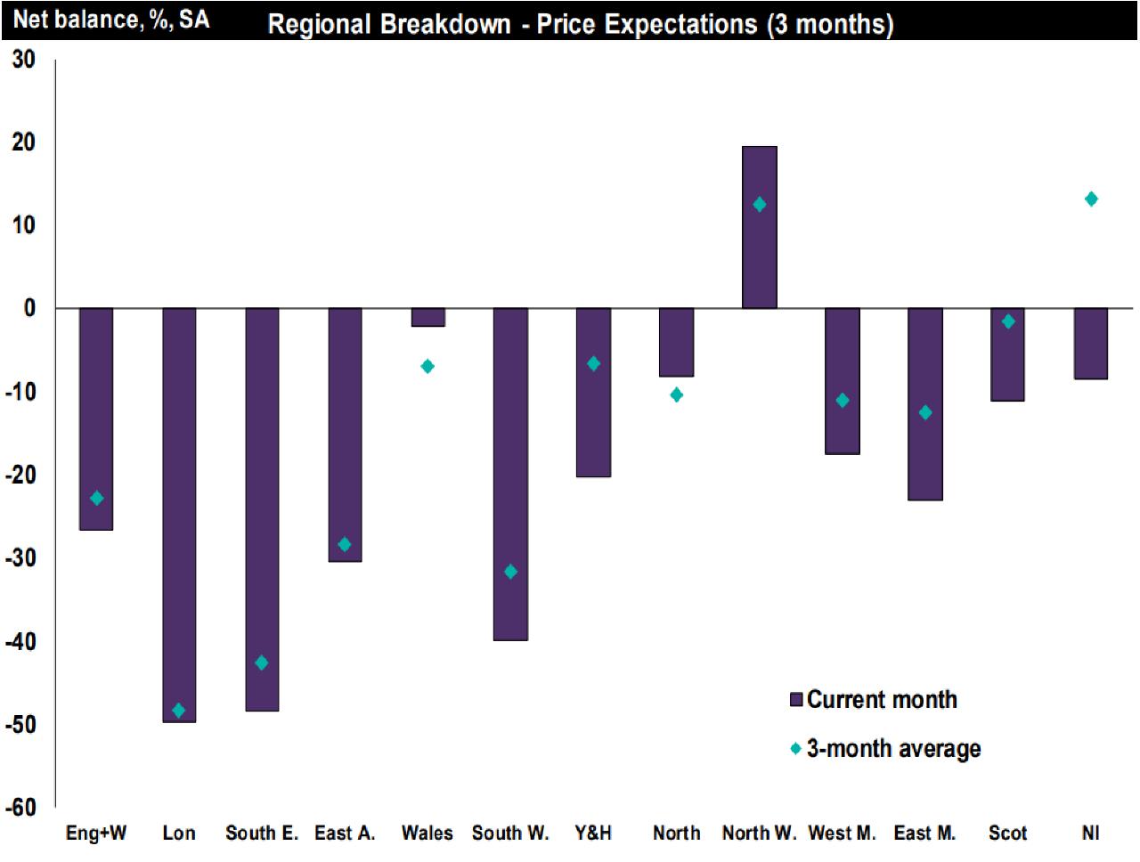 December Residential Market Survey-Regional price expectations-RICS