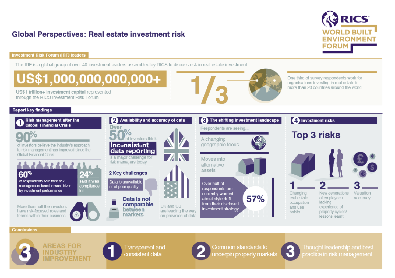 Real-Estate-Investment-risk-infographic-RICS
