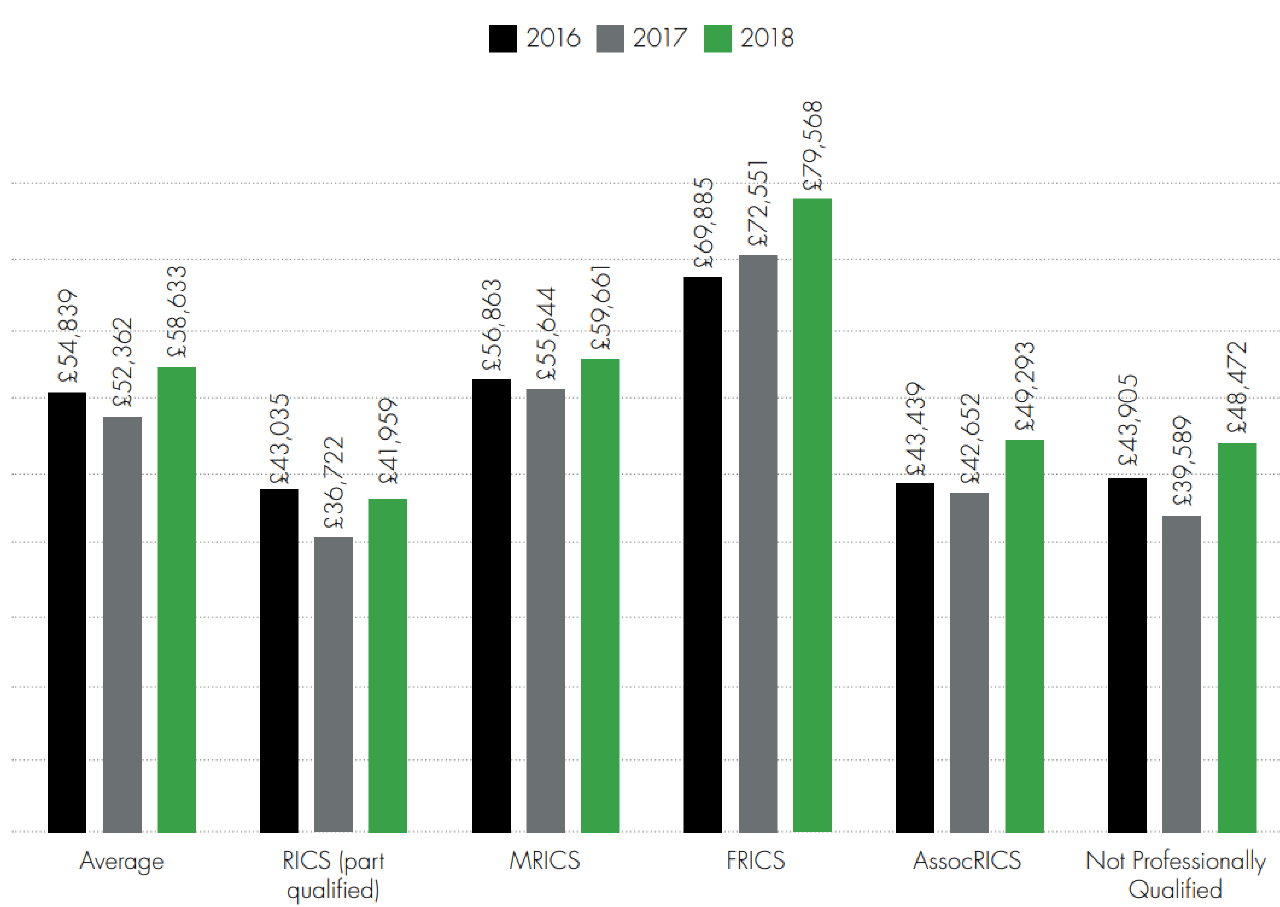 Salary survey-Average base salary by membership