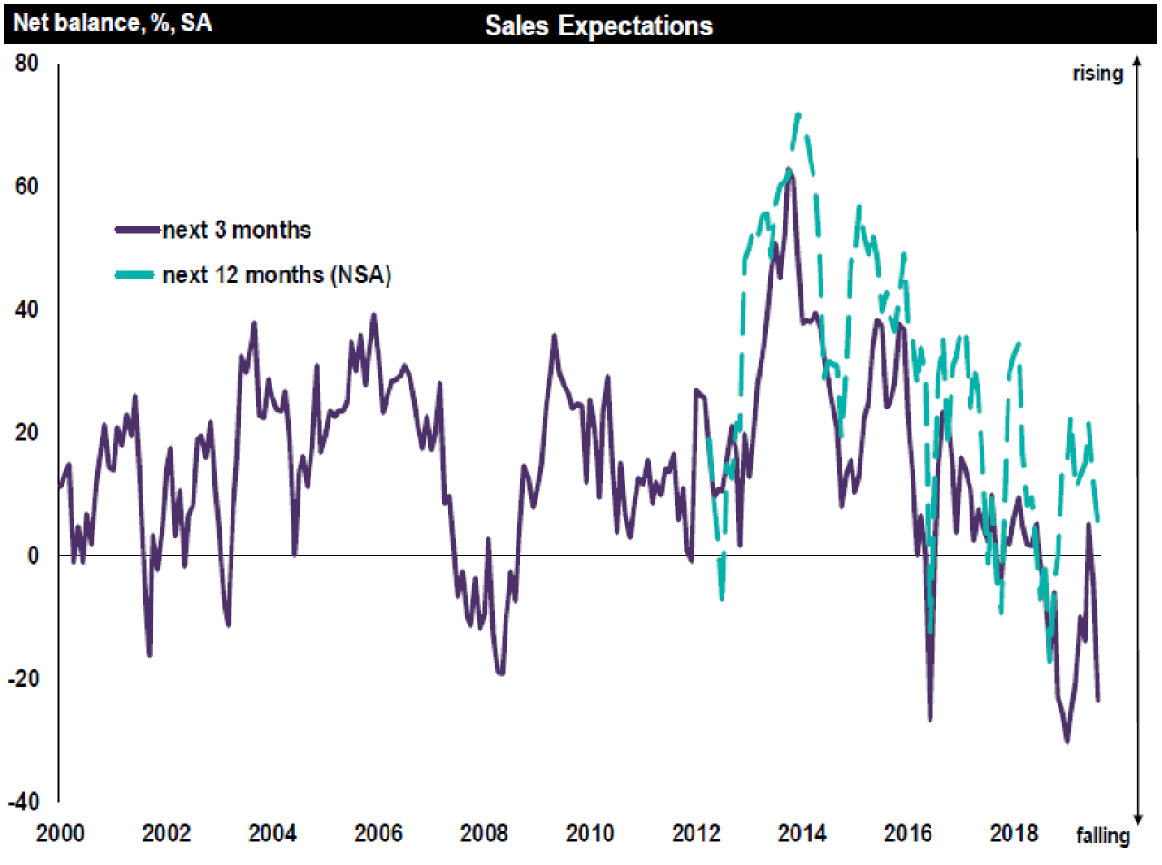 Resi Market-August 2019-Sales expectations