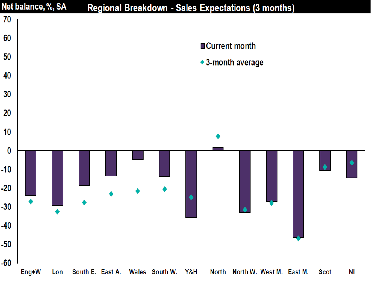 Sale expectations regional breakdown-March UK Resi Market Survey-RICS