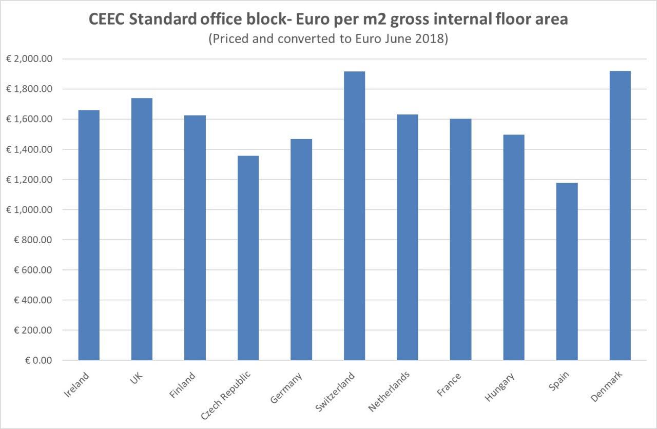 BCIS CEEC graph
