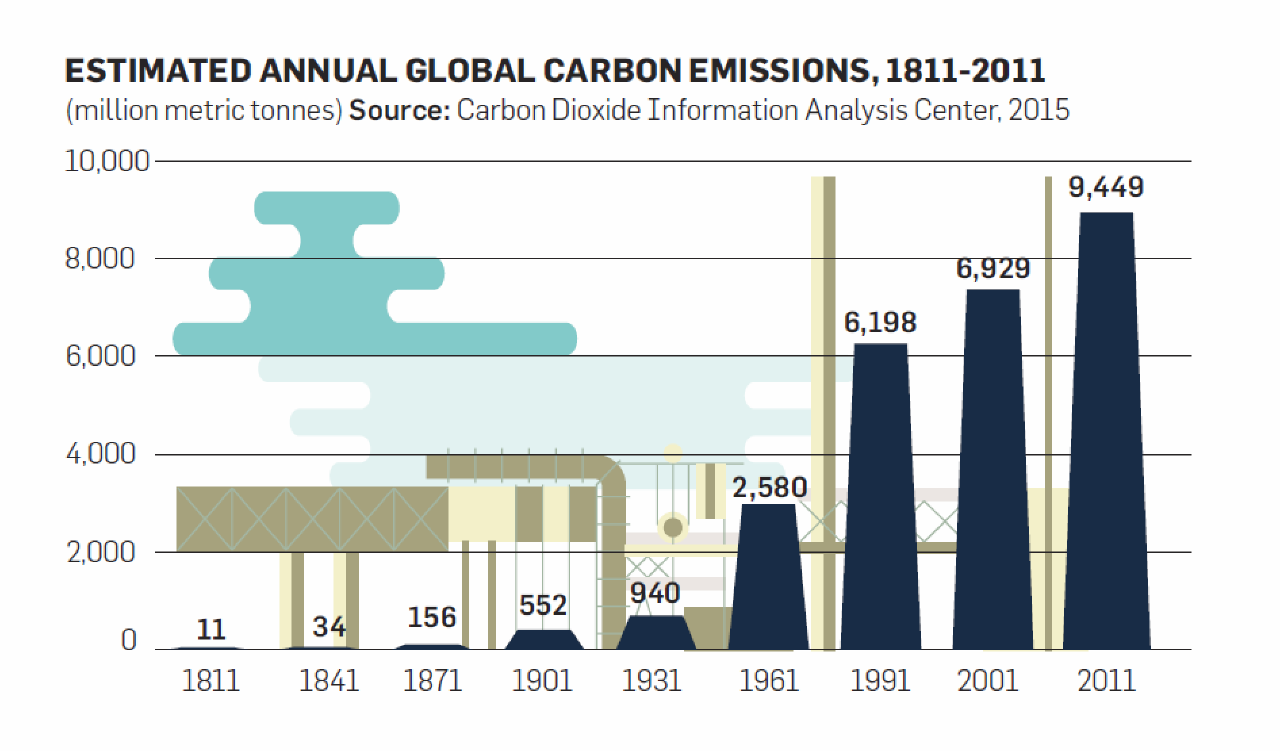 Carbon dioxide emissions infographic
