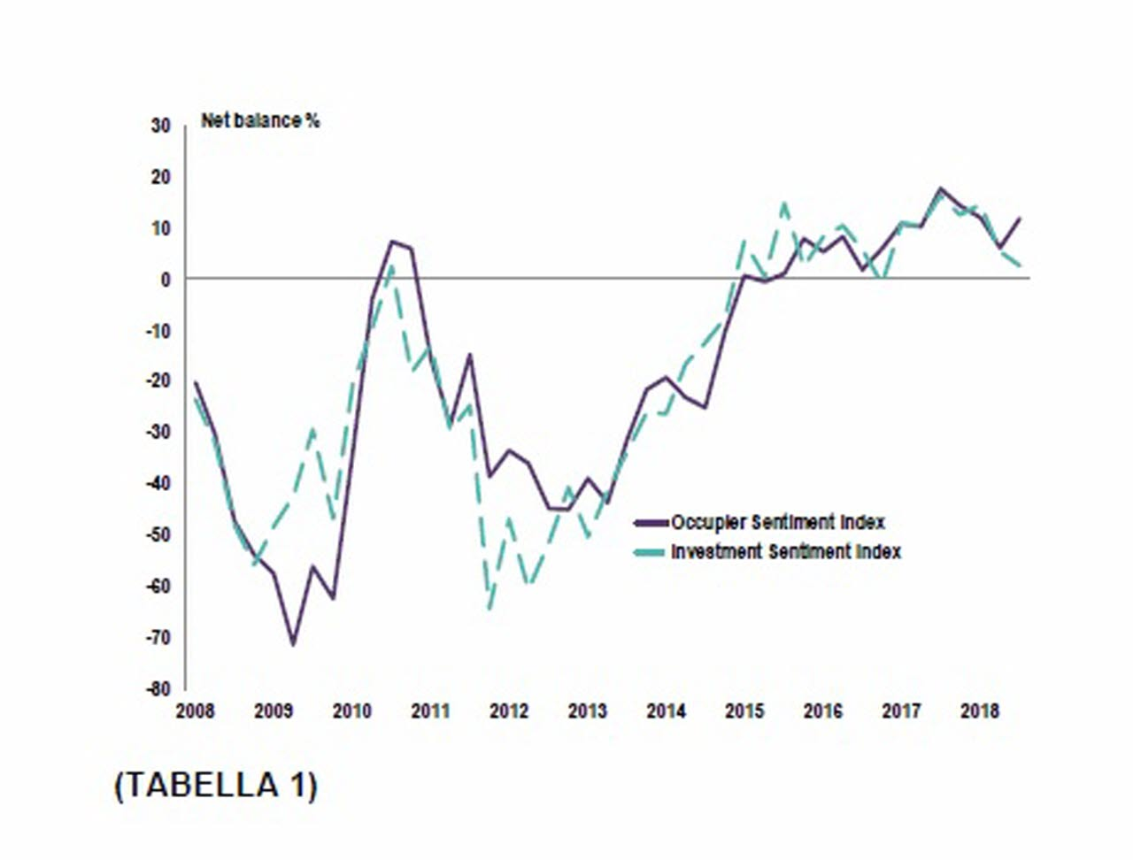 Occupier and investment sentiment indices