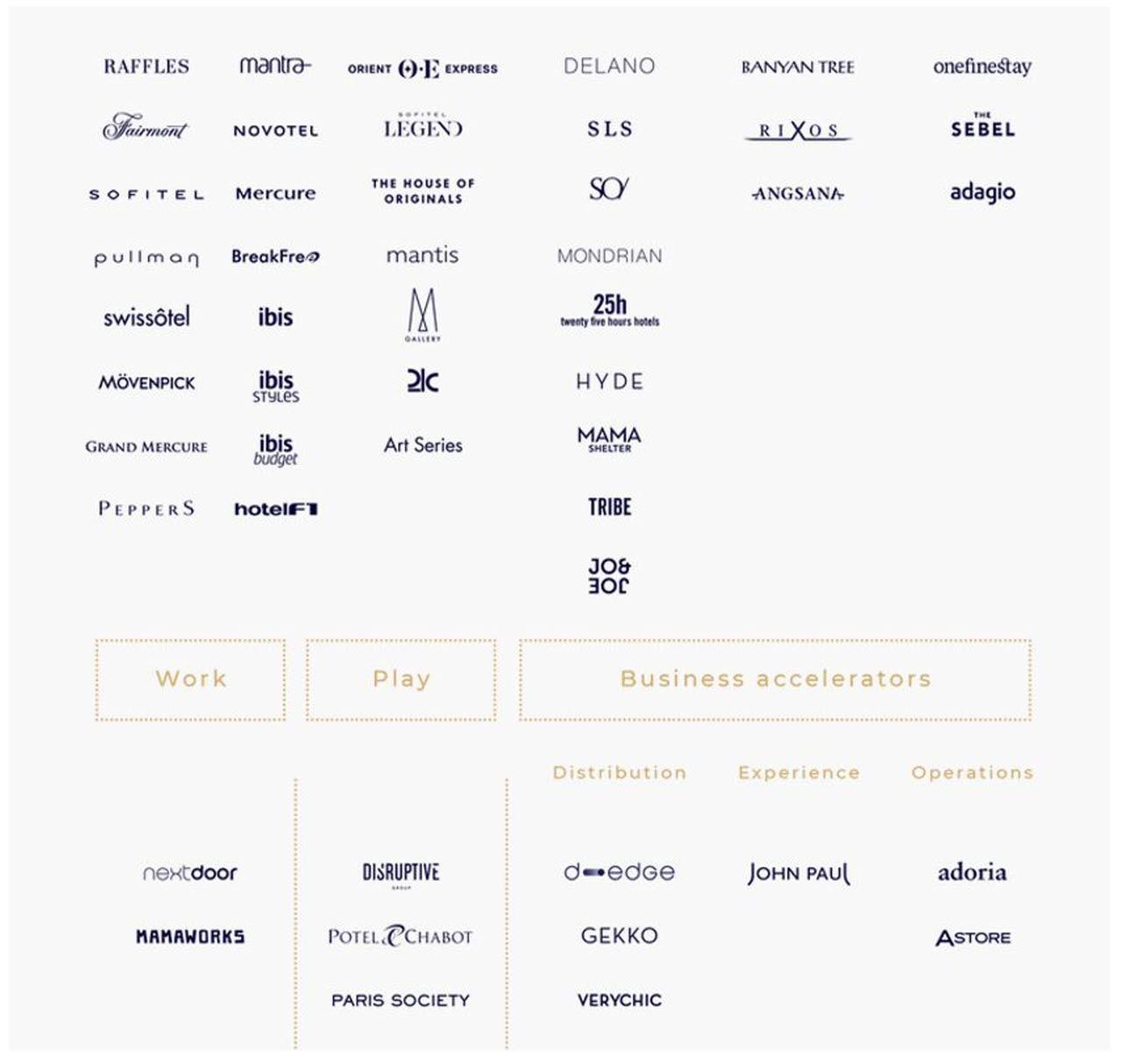 Accor Brand portfolio