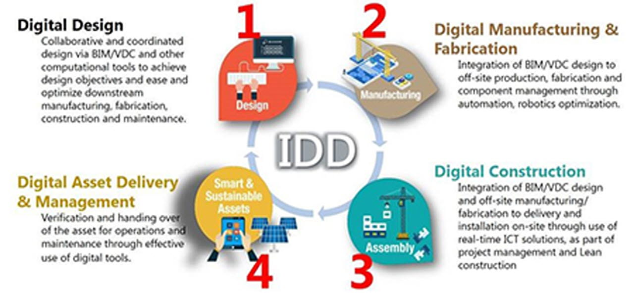 Scope of Integrated Digital Delivery (IDD), Credit: Building Construction Authority