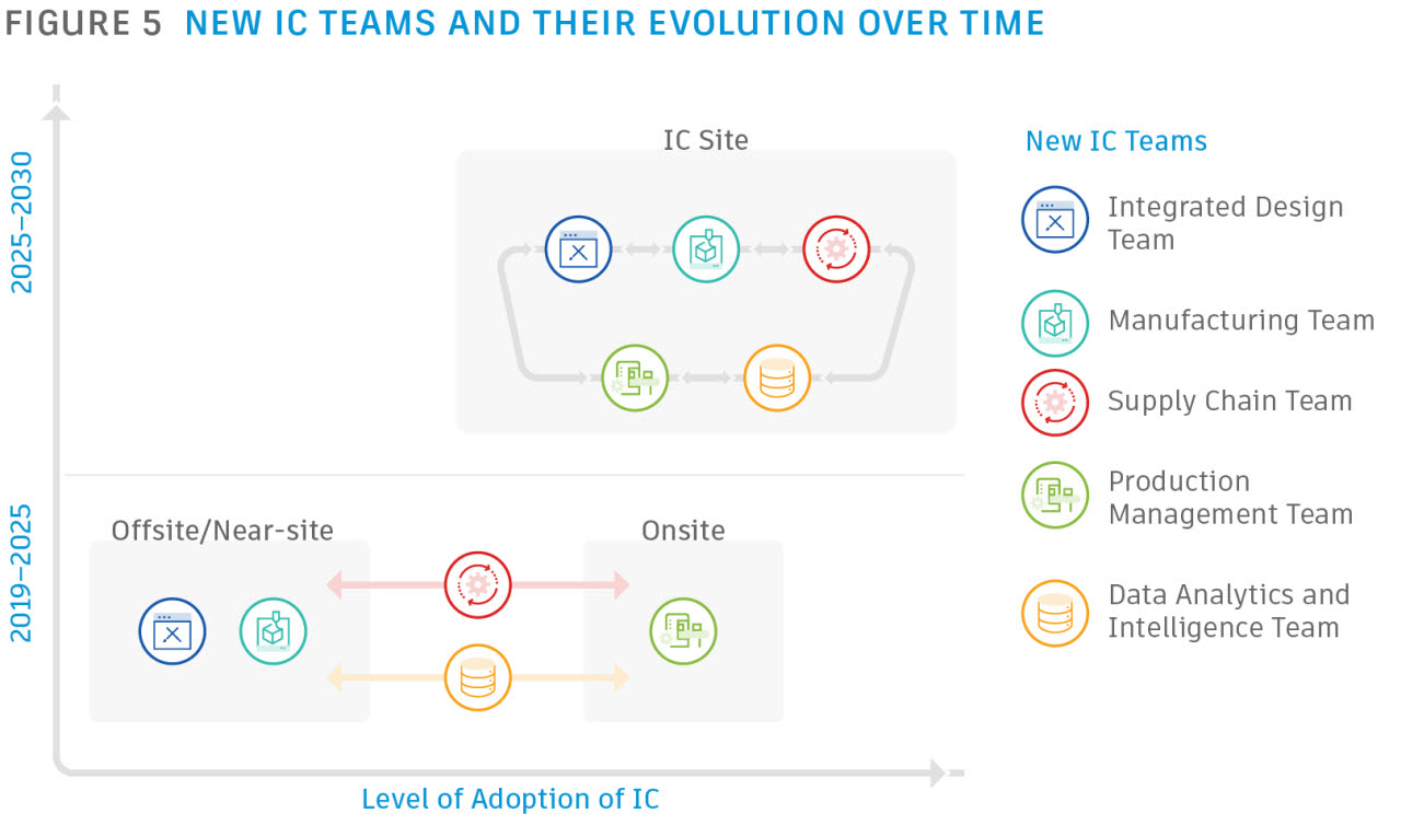 Autodesk - New IC Teams and their evolution over time