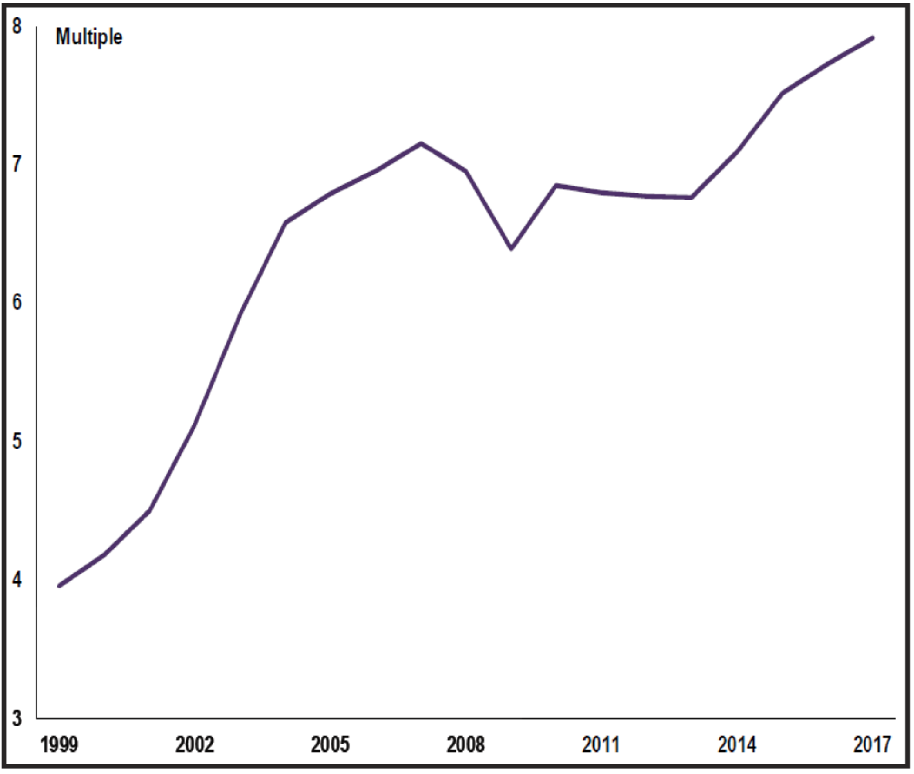 Housing forecast 2019-ONS ratio of median house prices to earnings-RICS