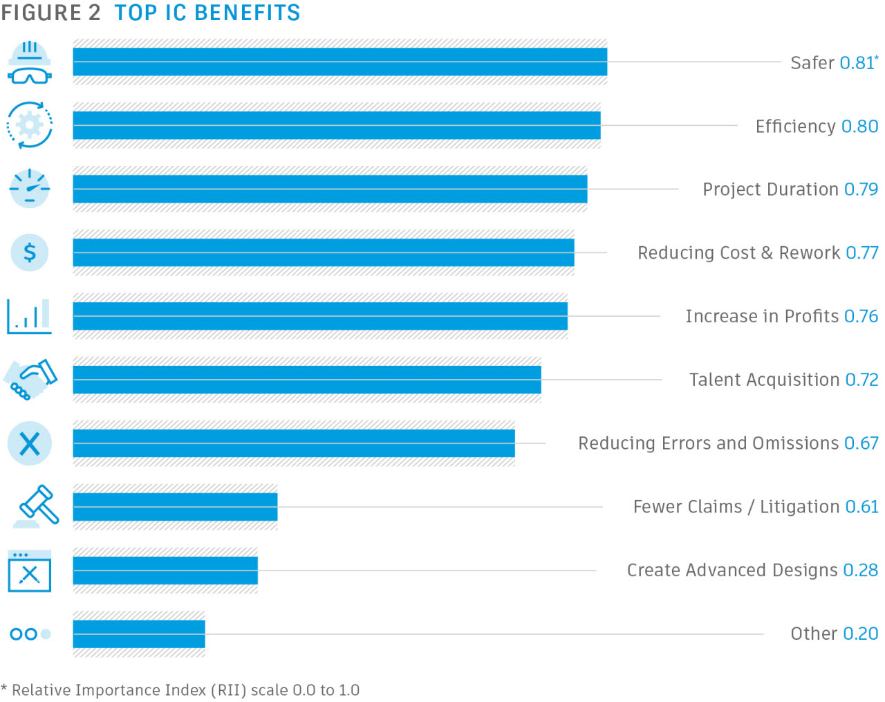 Autodesk - Top IC benefits