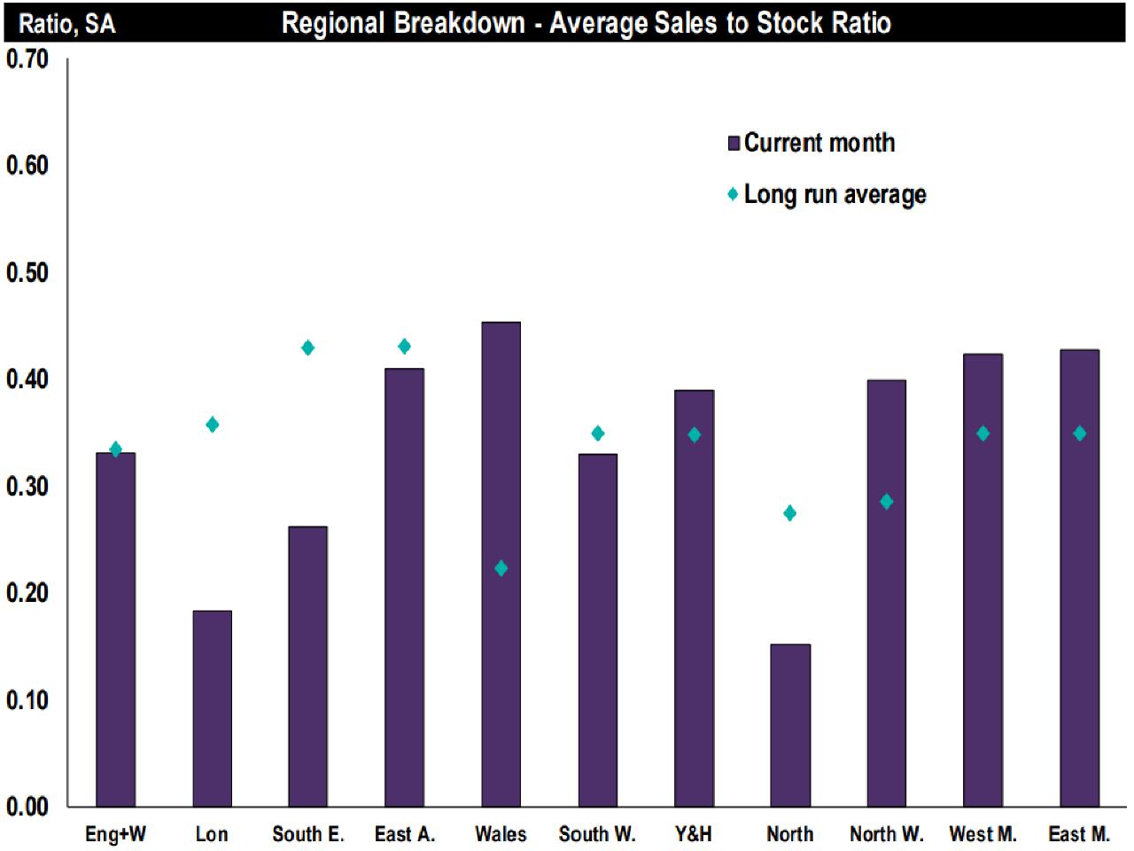 December Residential Market Survey-Regional sales to stock ratio-RICS