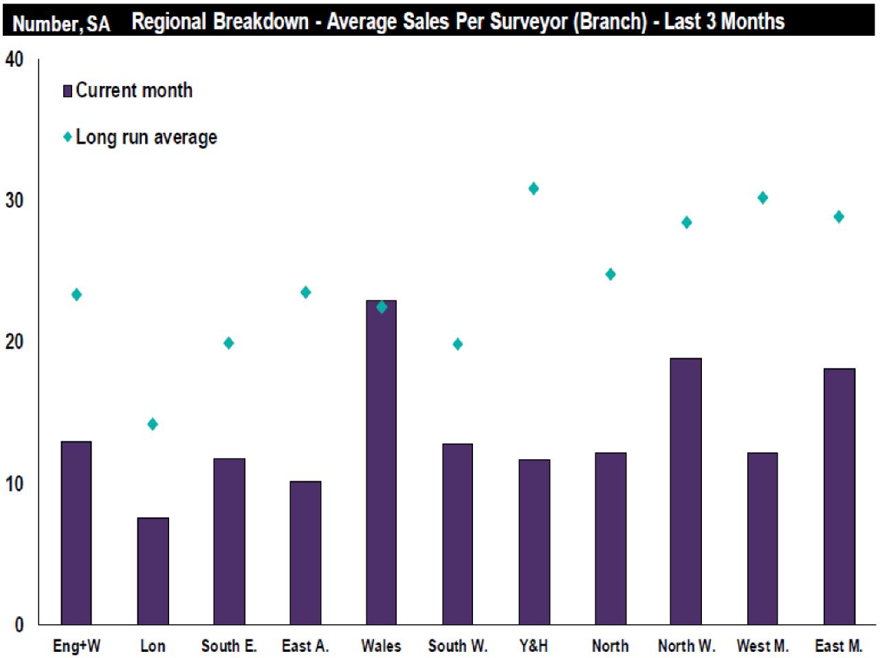 Resi Market-August 2019-Sales per surveyor