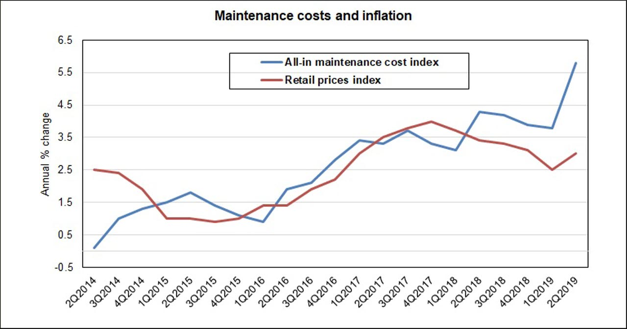 Maintenance costs and inflation