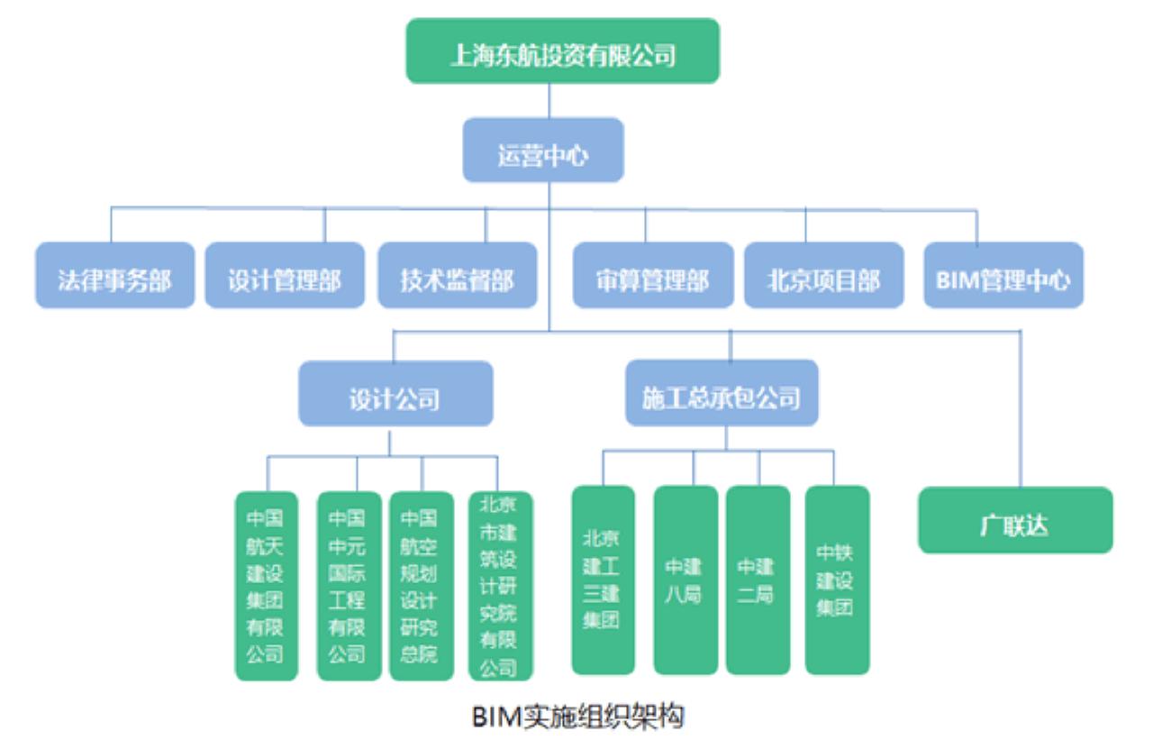 RICS Awards China BIM