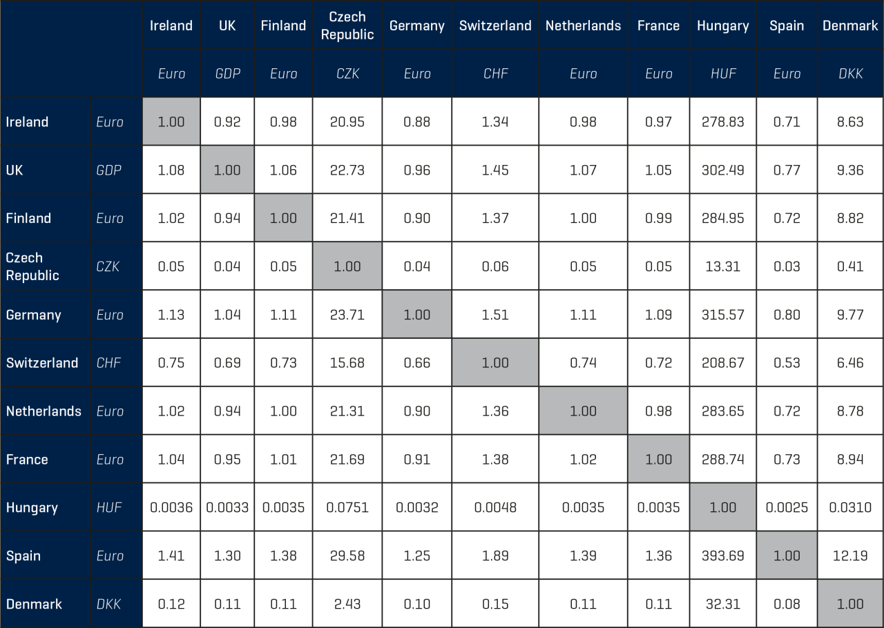 BCIS Currency Table