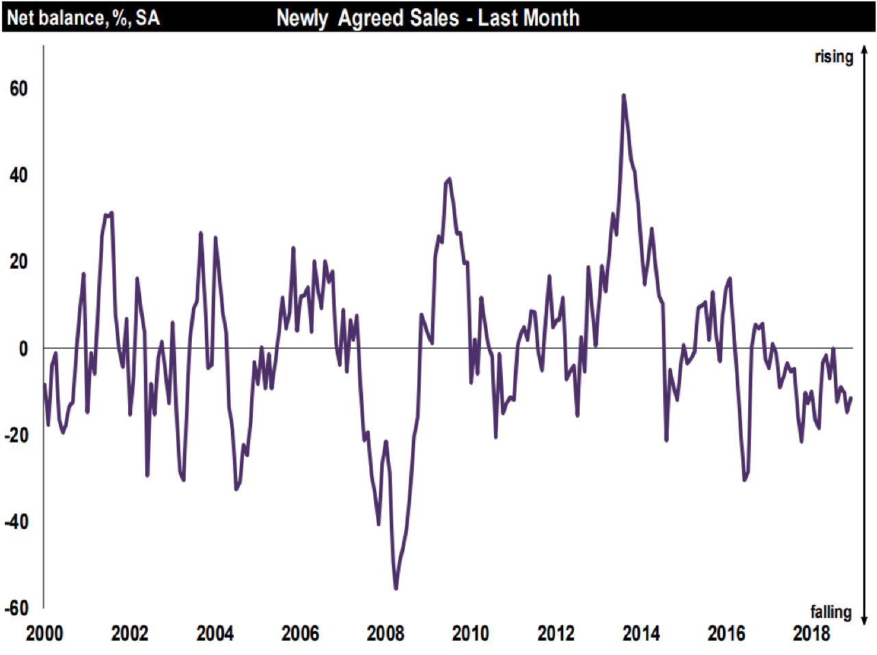 December Residential Market Survey-National Newly Agreed Sales-RICS