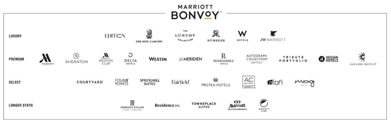 Marriott brand portfolio