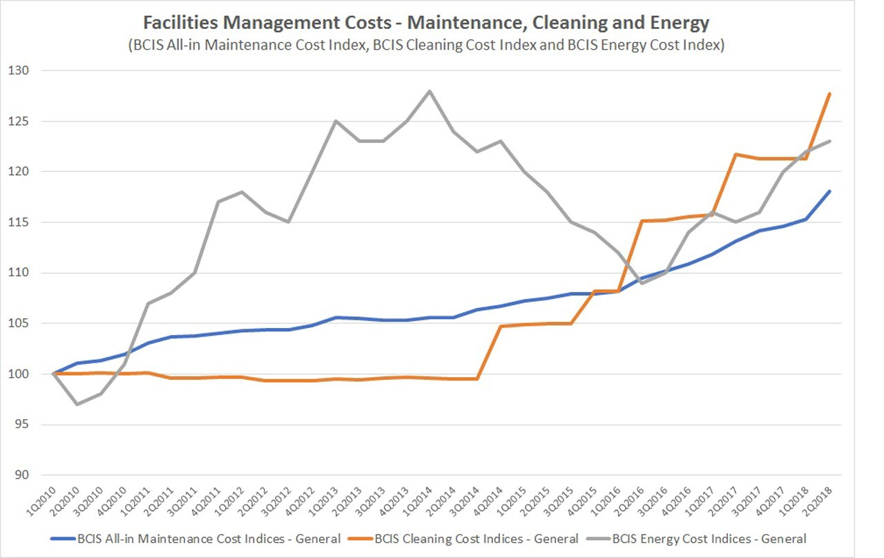 Facilities management costs – Maintenance, cleaning and energy-BCIS