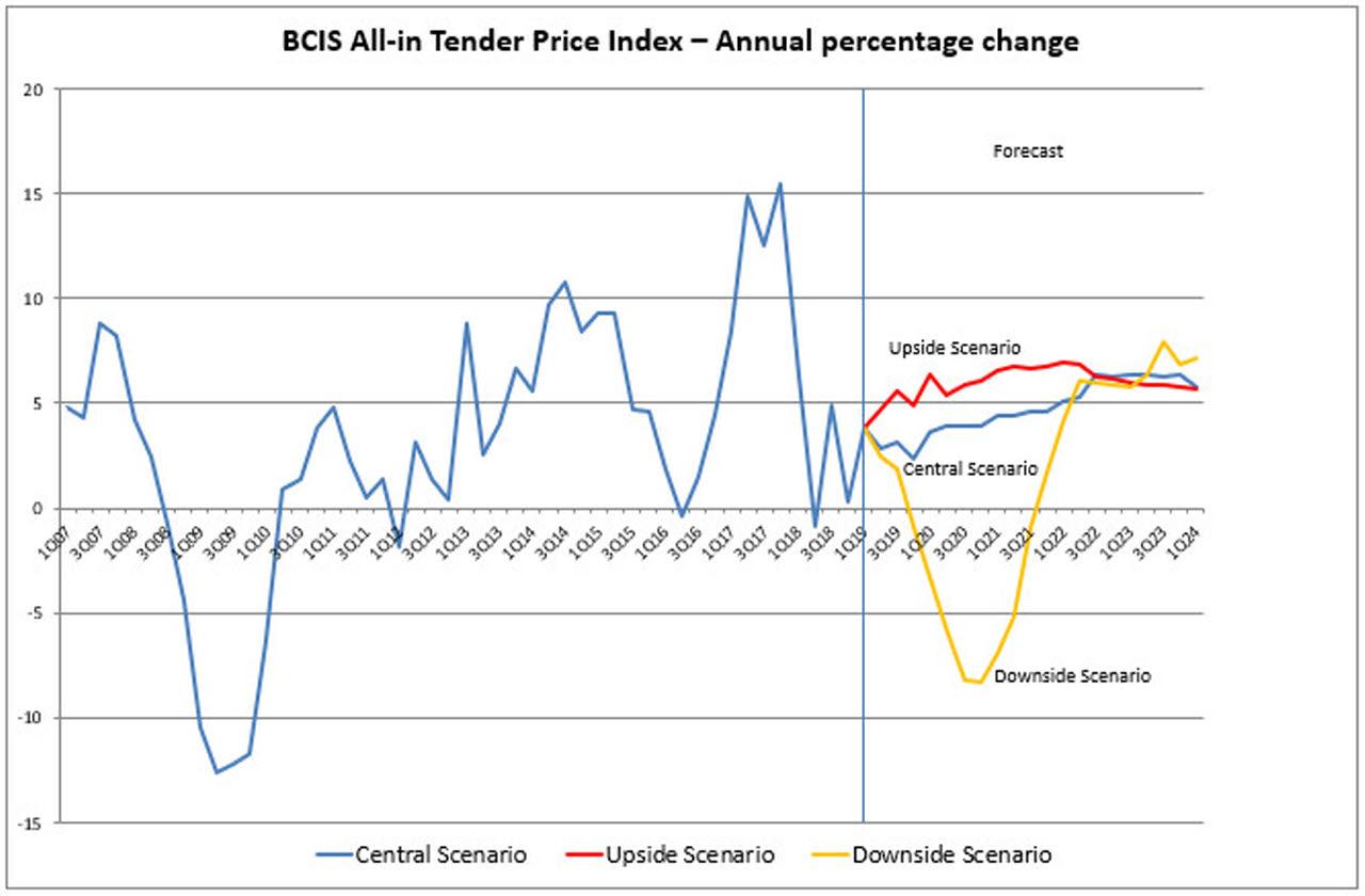BCIS Tender Price Index Q2 2019