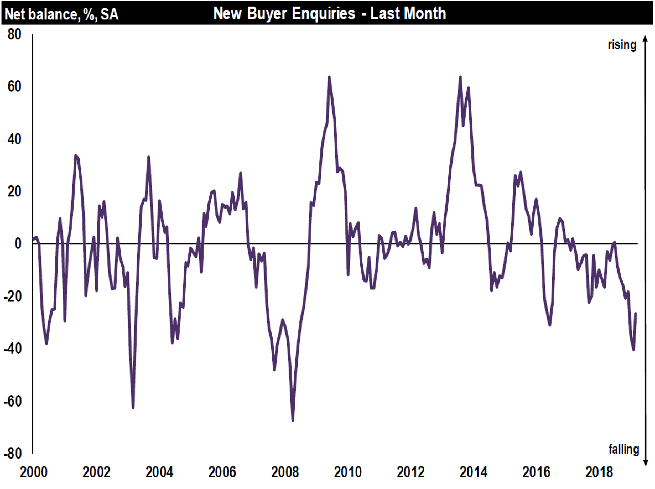 New buyer enquiries-March UK Resi Market Survey-RICS