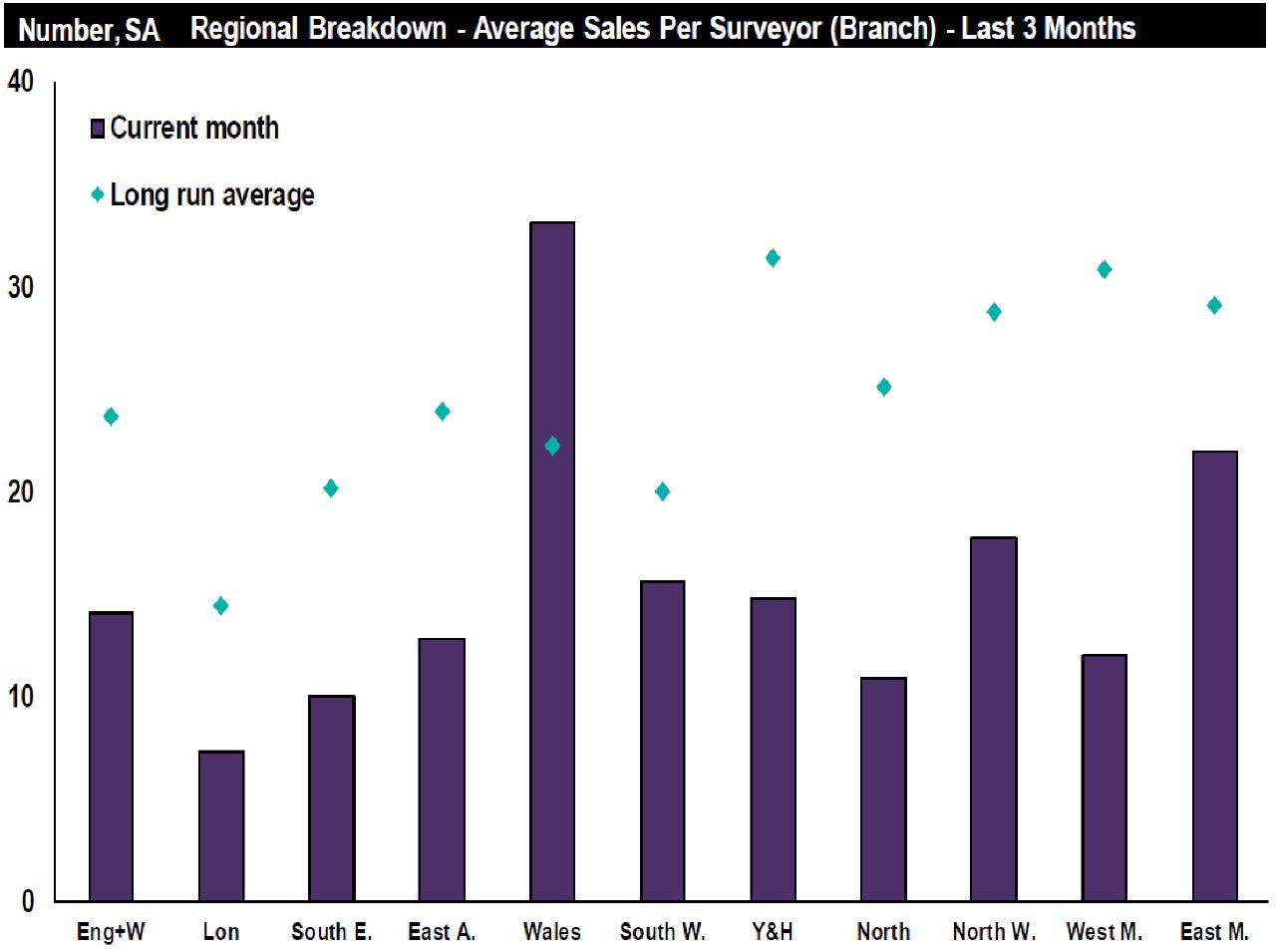 residential market survey nov 2018-regional sales graph