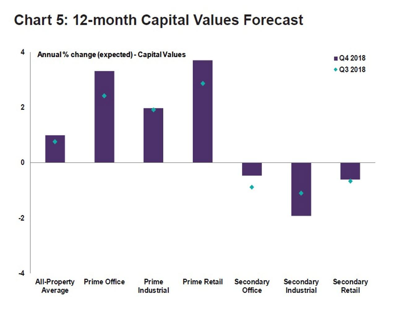 Capital Values Forecast in Italy