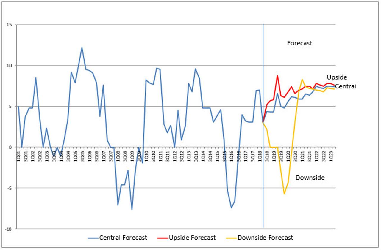 BCIS Civil Engineering Tender Price Index – annual percentage change