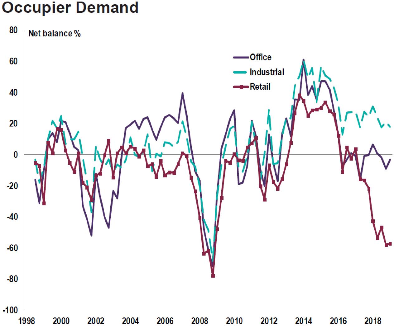 Commercial Market Survey-Occupier Demand