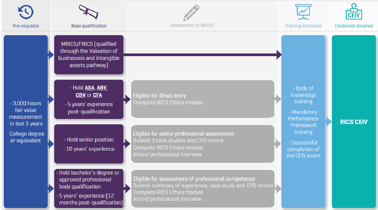 CEIV-accreditations-diagram-RICS