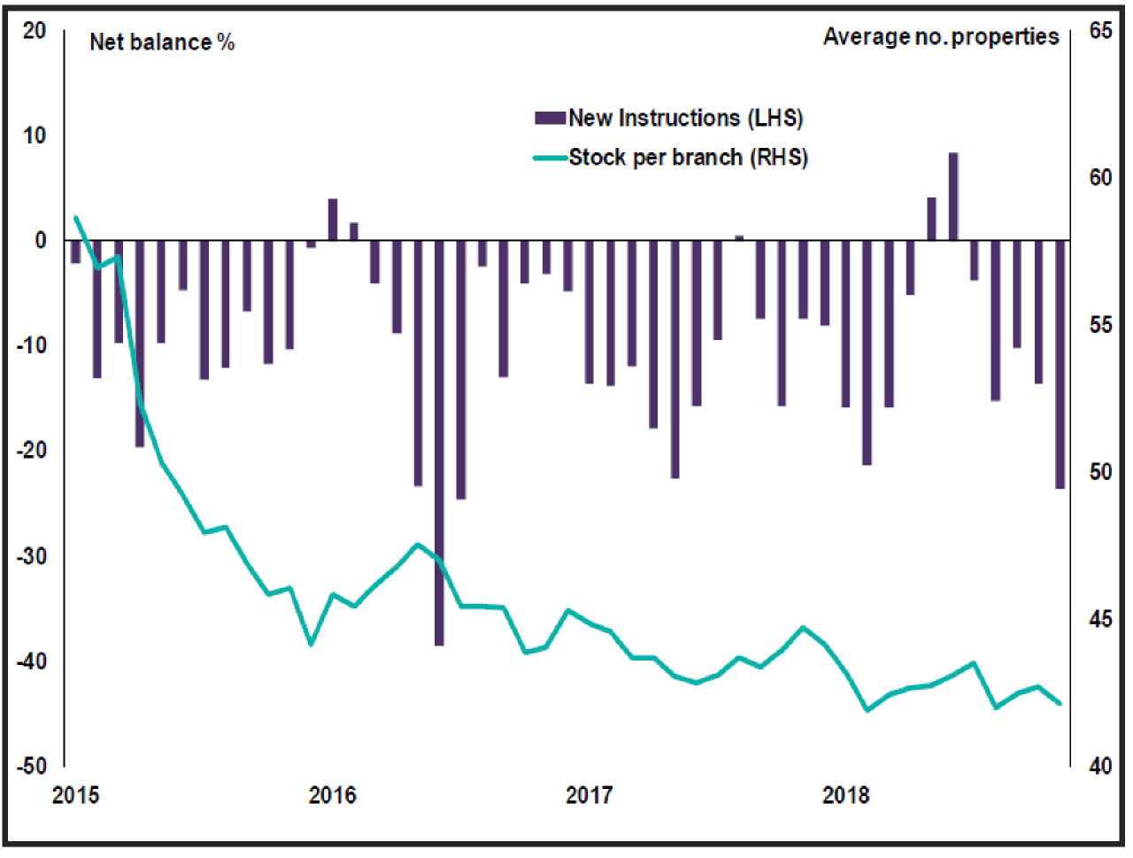 Housing forecast 2019-New sales instructions and average stock levels-RICS