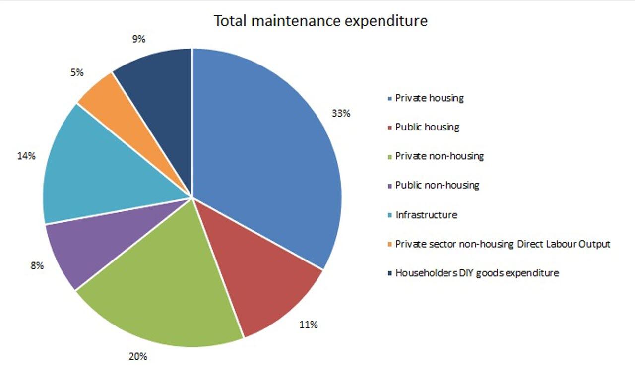 BCIS economic significance of maintenance 2017