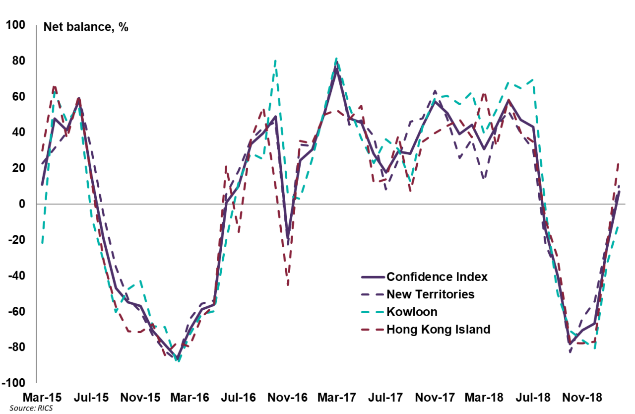 Chart one: Confidence index