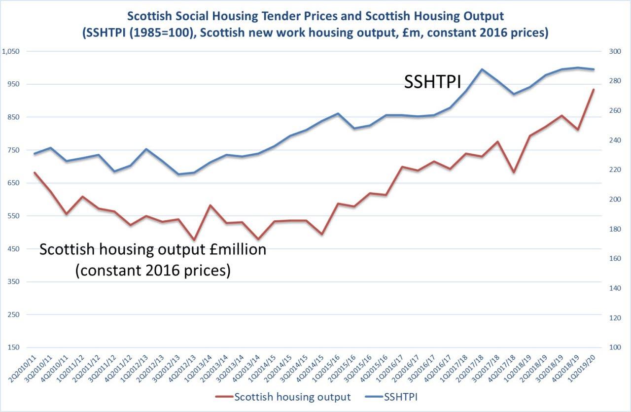 scottish tender price index RICS